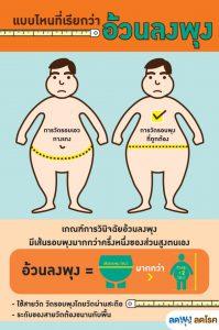 Promoción de la Salud en Tailandia