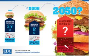 What does the Portion Size Trend Predicit for 2050?